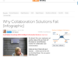 Why Collaboration Solutions Fail;Infographic